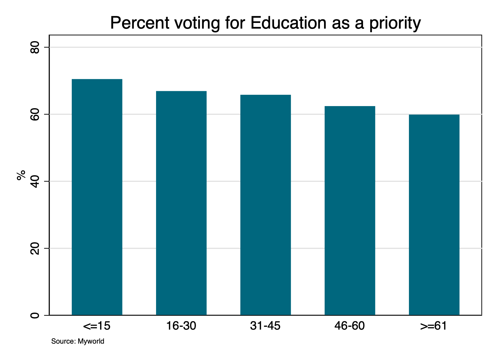 A chart showing percentage voting for education as a priority