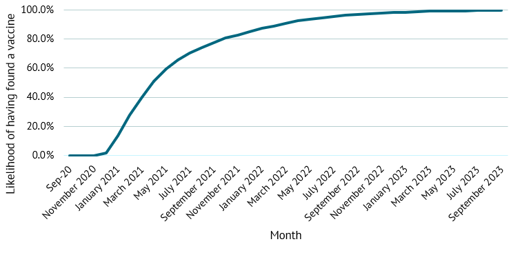 A chart showing the likelihood over time that a vaccine will be approved