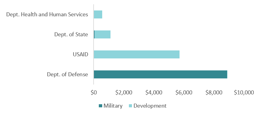 DOD is shown to be the largest provider of assistance