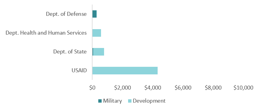USAID is shown to be the largest provider of assistance