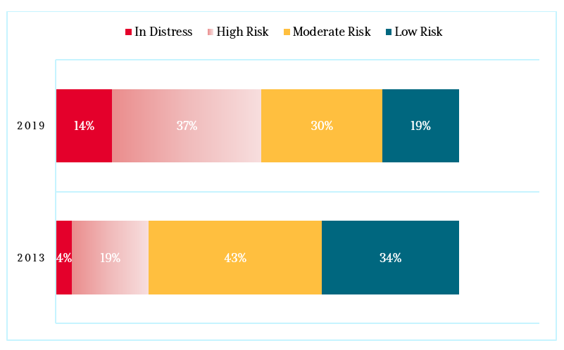 A chart showing debt risks ratings for low income countries