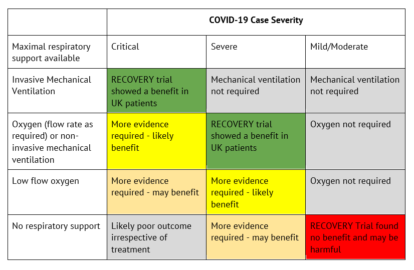 A chart showing the COVID-19 case severity<br />