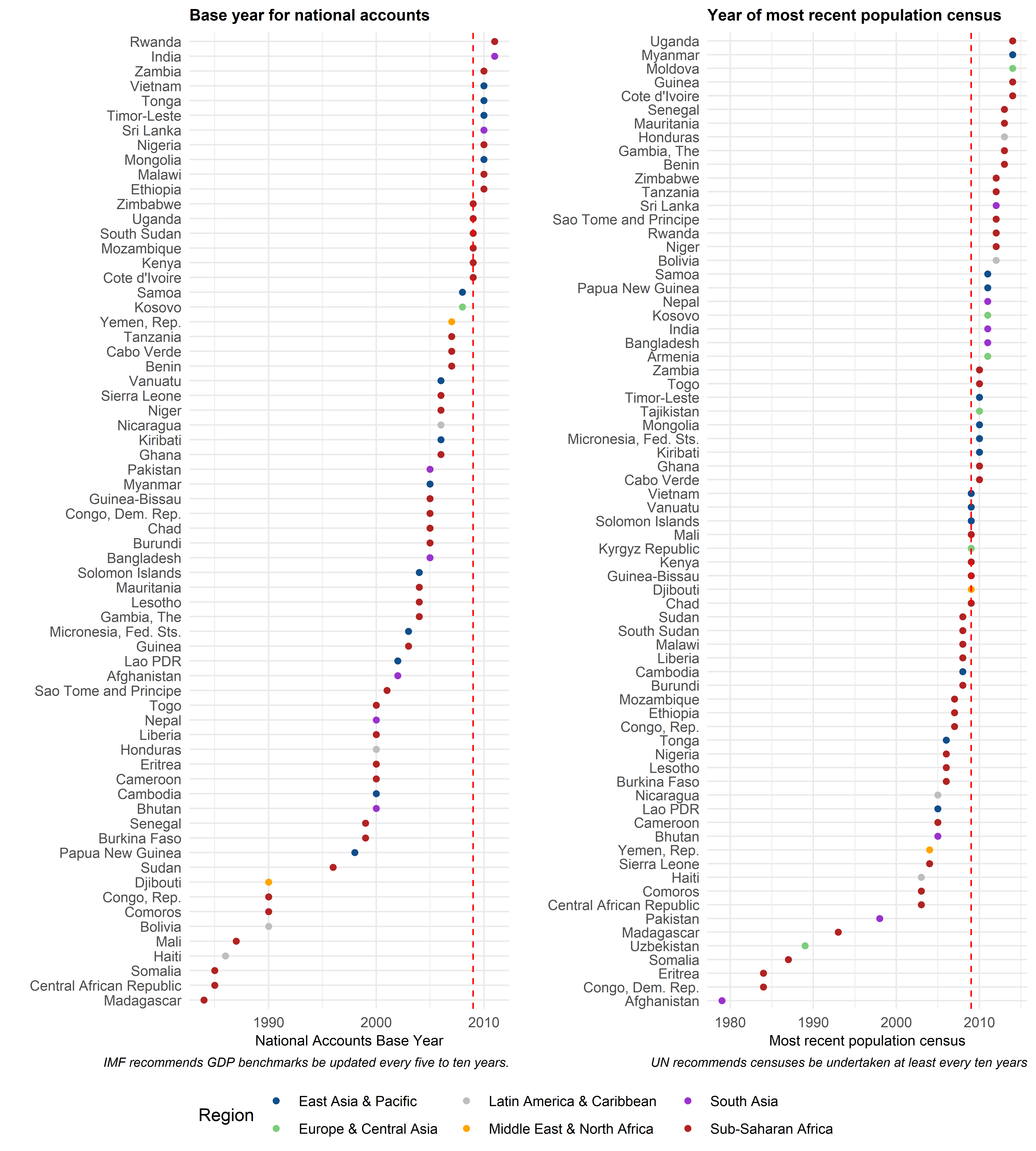A chart showing national accounts and population census