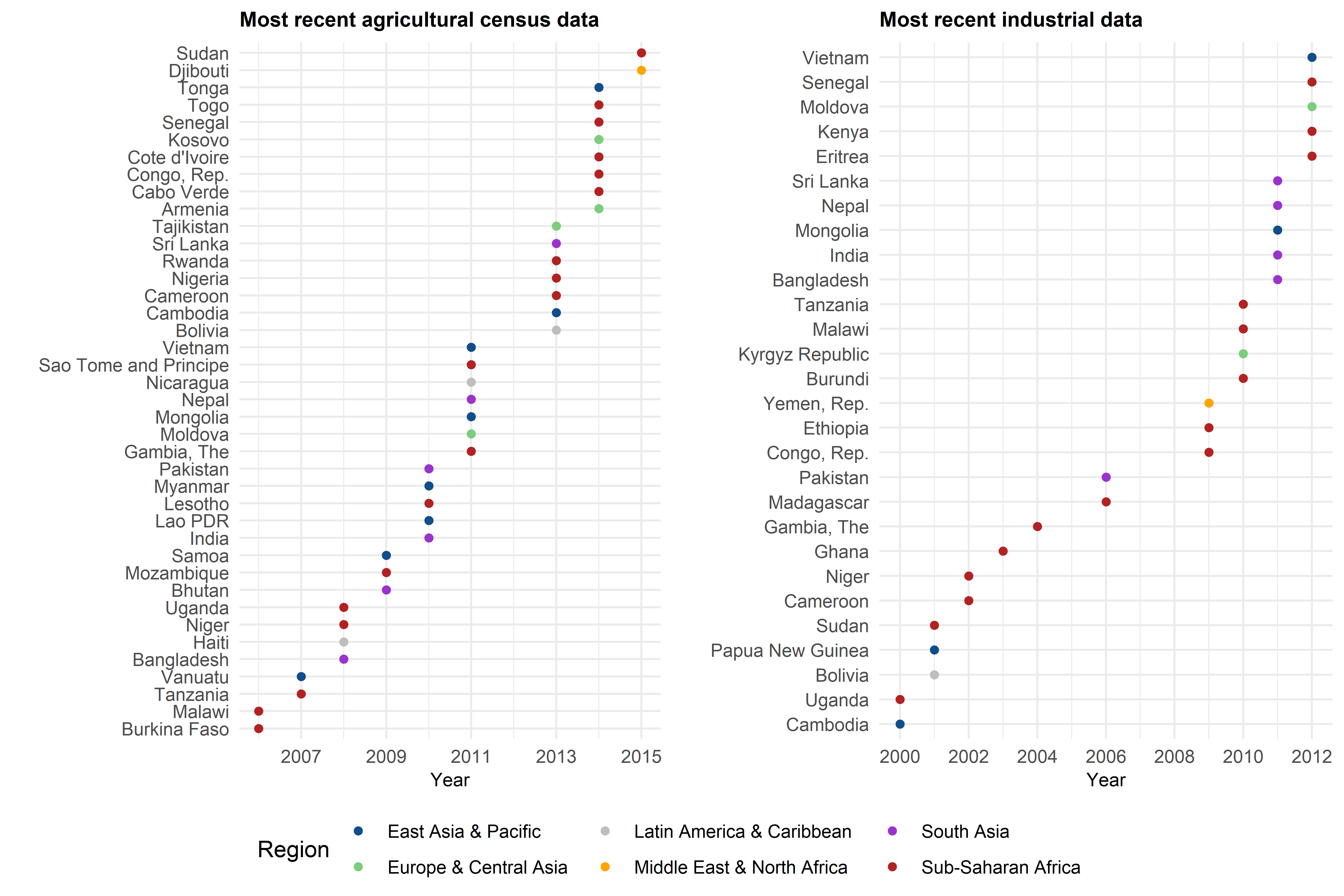 Two charts showing agricultural census data and industrial data