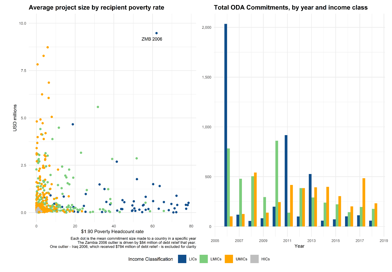 A chart showing total ODA commitments