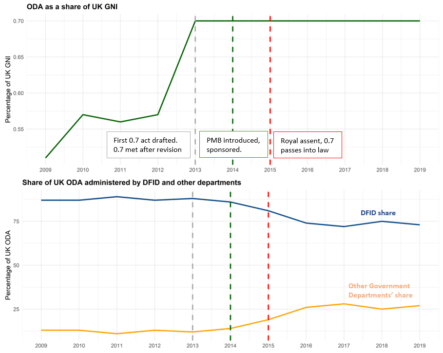 A chart showing ODA as a share of GNI and UK aid spending by department