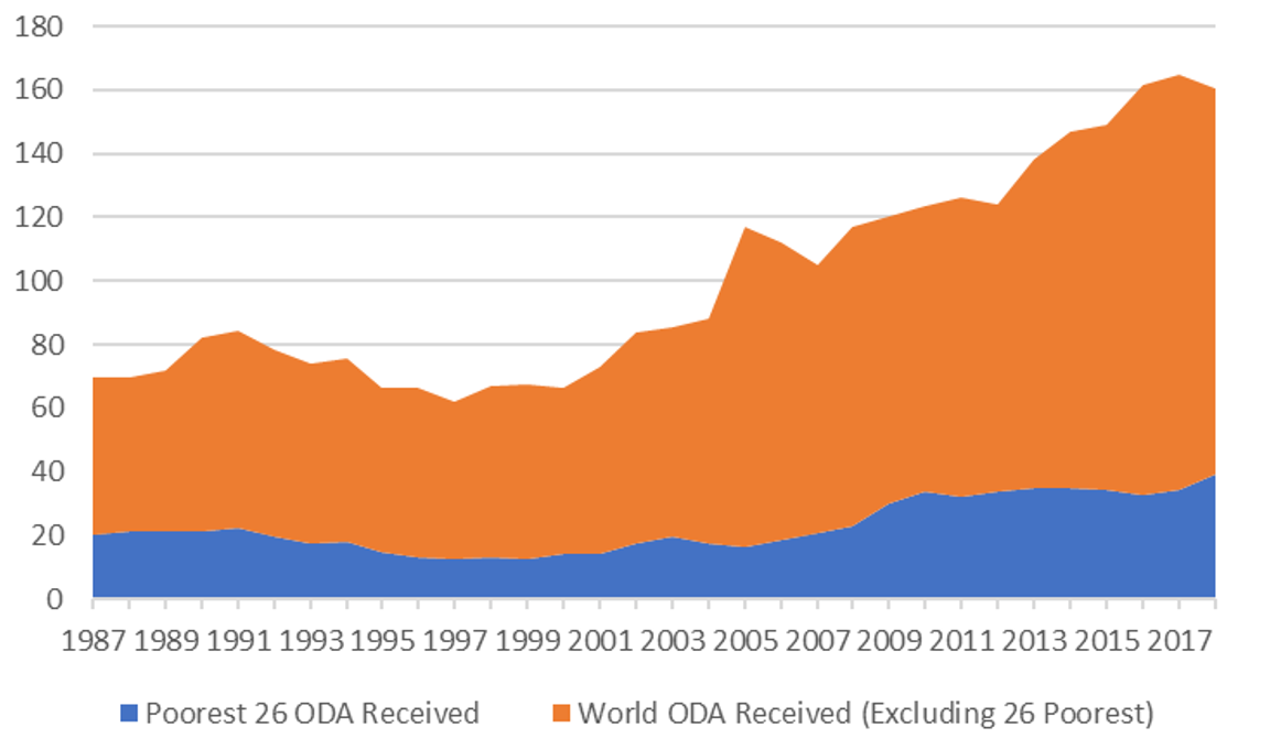 A chart showing Global ODA going towards the 26 poorest countries each year