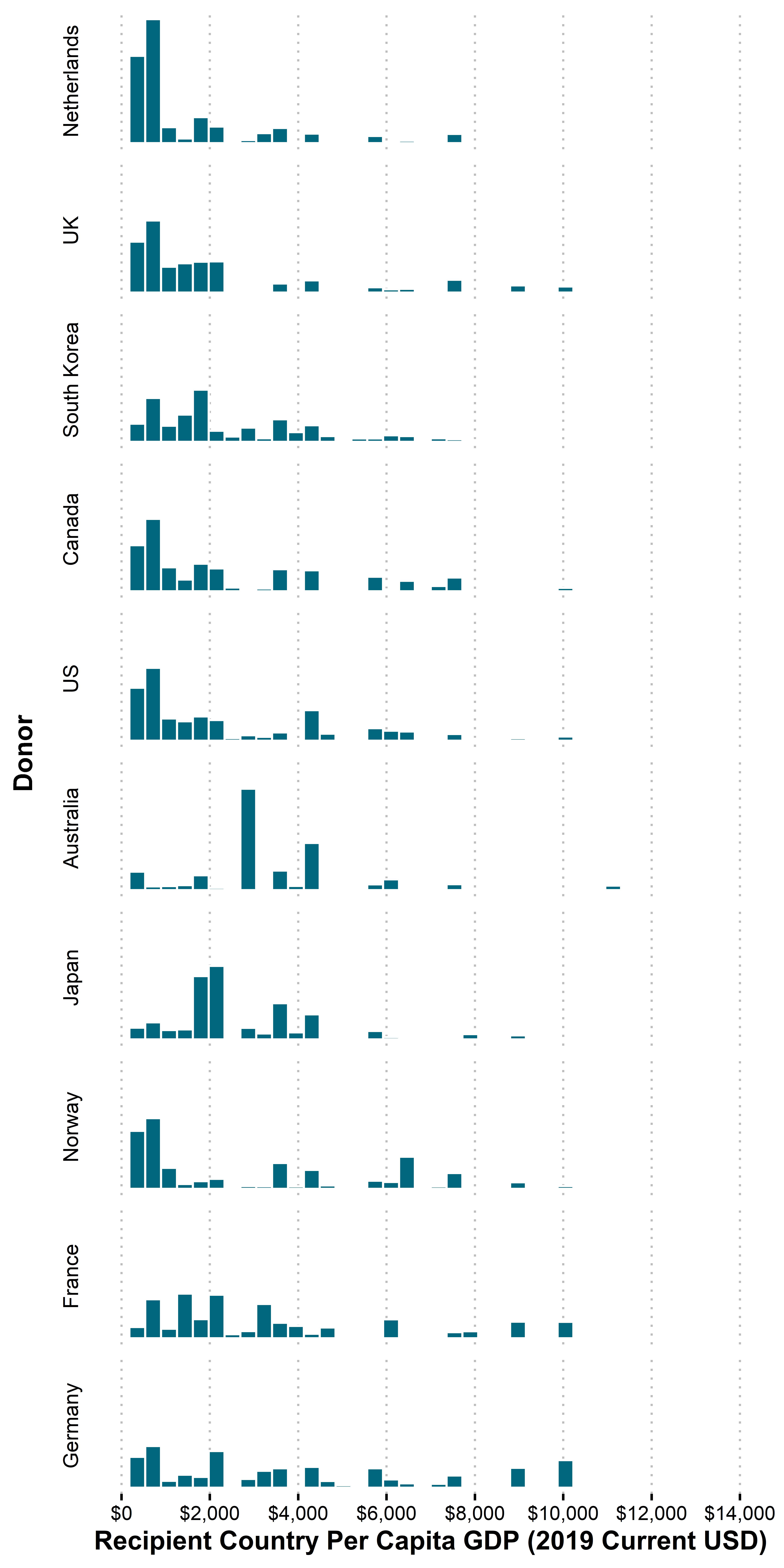Figure 1. Where does DAC ODA go by recipient GDP per capita