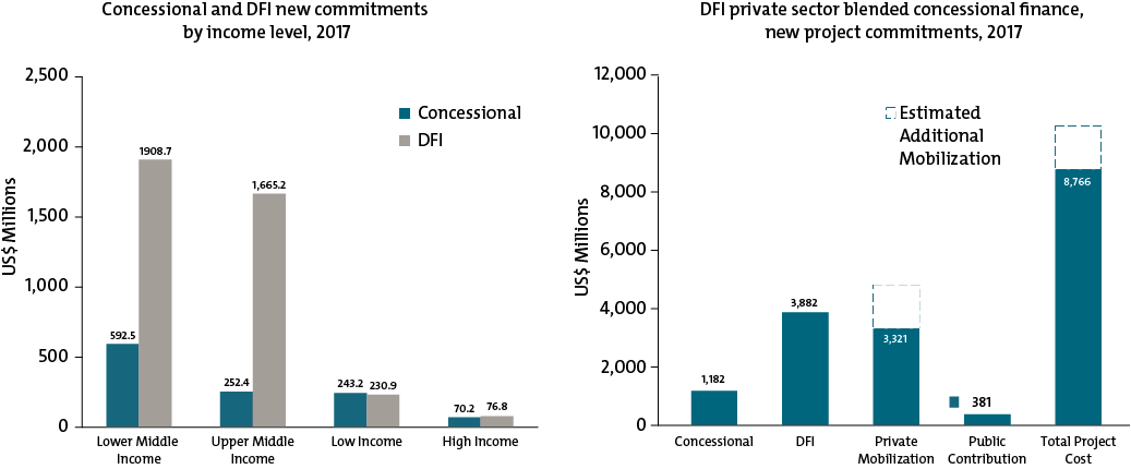 Chart showing concessional and DFI new commitments by income level