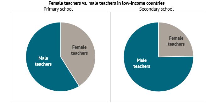 A graph describing female teachers versus male teachers in low-income countries