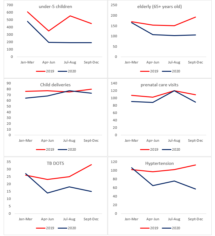 A series of graphs showing the median number visits or consultations in the sample of government primary care facilities
