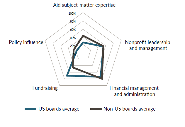 A figure showing the competencies of US-and non-US based board member