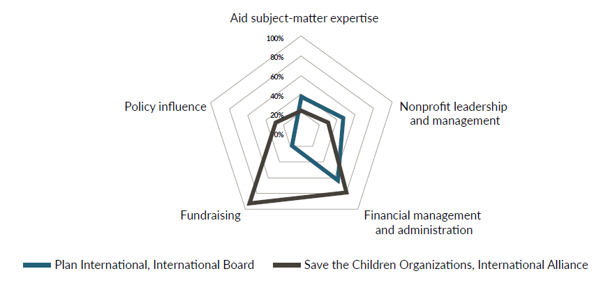 A figure showing the percentage of Plan and Save the Children's international board members with each competency