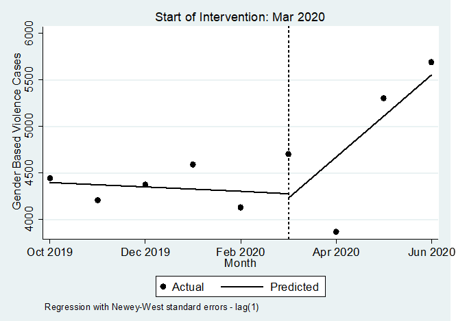 Chart showing rate of sexual violence cases reported in Uganda rose substantially and sharply after the intervention began