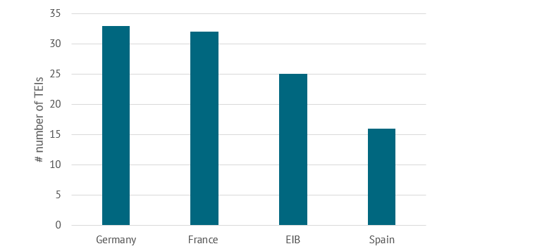 Figure 4. Top partners for the TEIs
