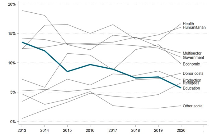 A steady decline in education prioritization