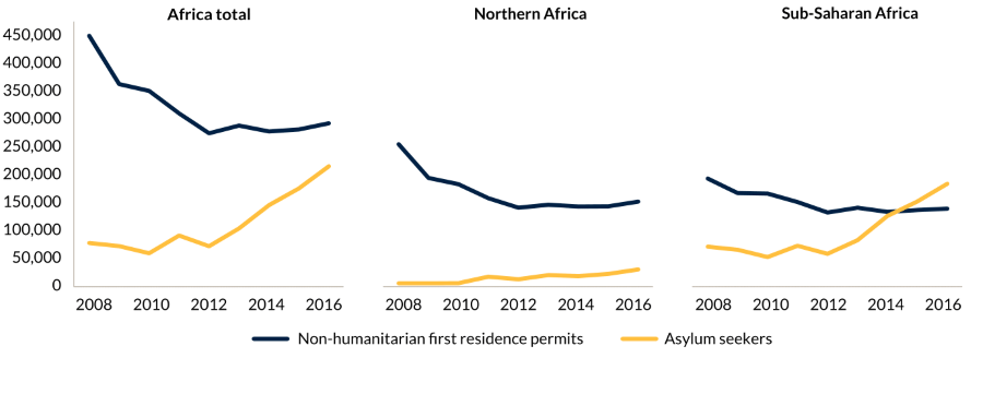 Figure ES.3. As legal migration from Africa decreases, irregular migration increases