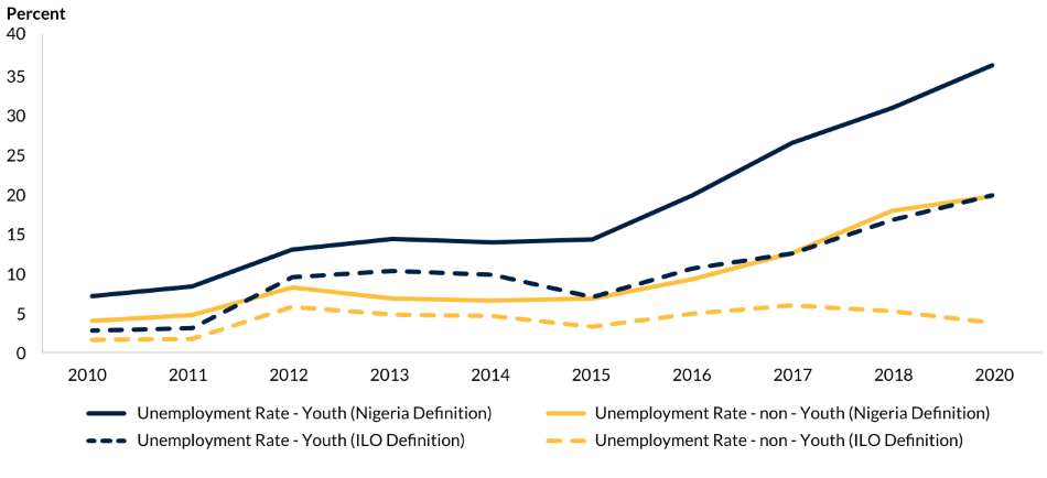 Figure ES.1. Unemployment rates among Nigeria's youth have been rising steeply