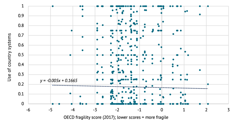 Figure 1. Reported use of country systems (Ownership) compared to fragility level