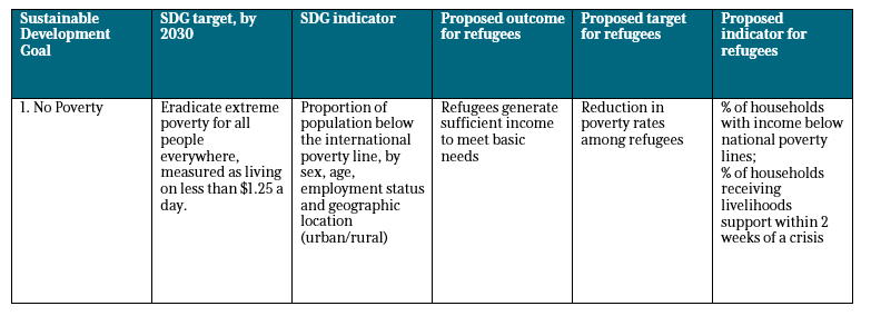 A table of proposed SDG-aligned targets and indicators for refugees