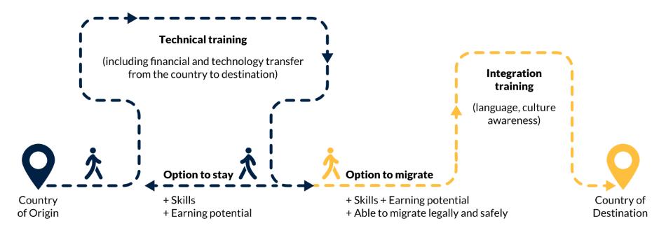 Figure ES.4. The Global Skill Partnership model