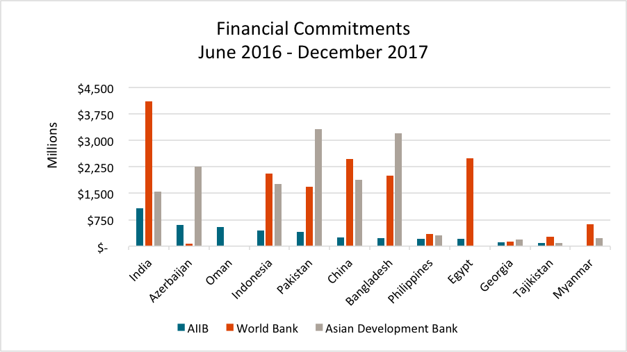 Financial Commitments June 2016-December 2017
