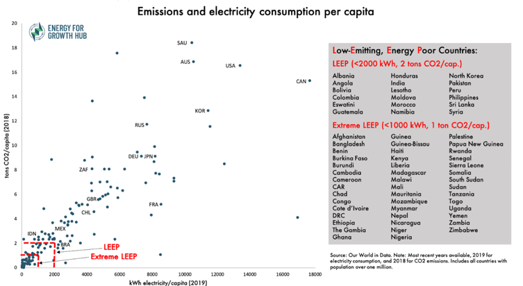 Graph of emission and electricity consumption per capita