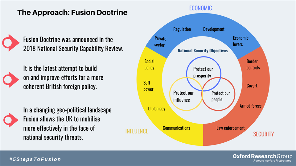 A chart showing the UK's fusion doctrine approach