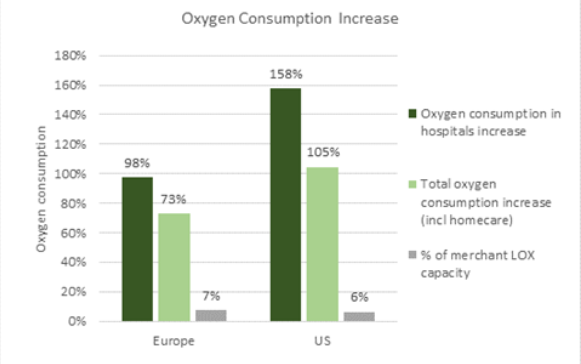 A chart showing oxygen use during COVID-19