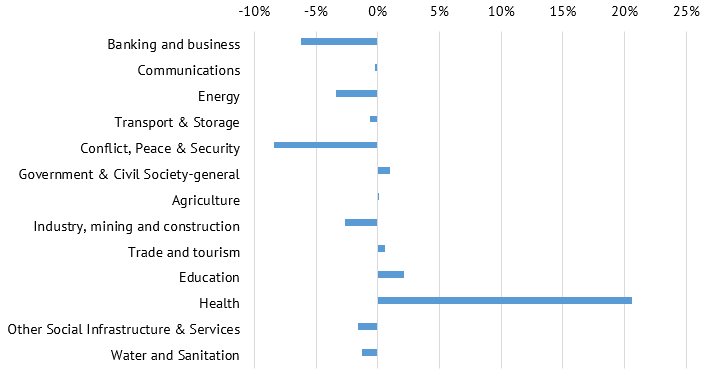 A chart showing sector percentage changes in share of total bilateral ODA
