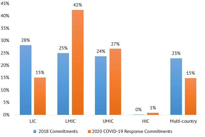 A chart showing percentage of EU institutions' ODA commitments