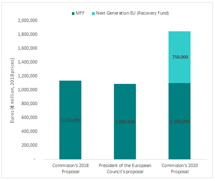 A chart showing the budget from the MFF