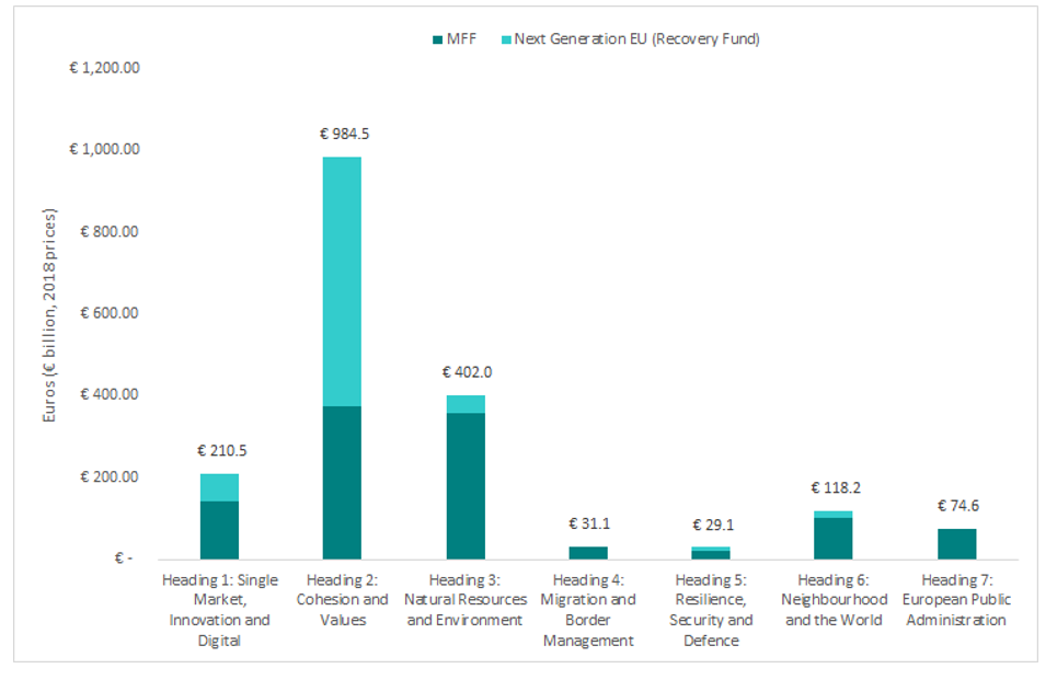 A chart showing the spending areas of the EU budget<br />