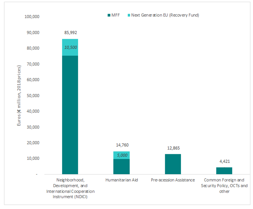 A chart showing the external action financing instruments under heading 6 of the MFF<br />
