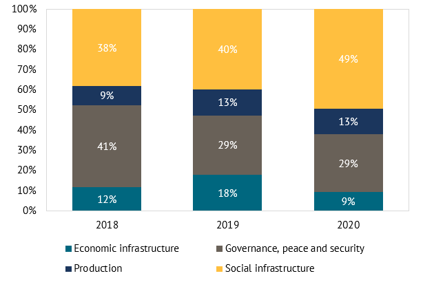 A chart showing annual change in ODA sector allocation