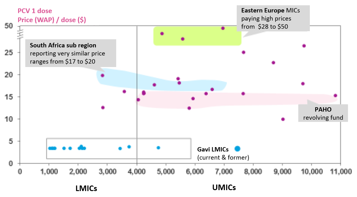 High and highly variable vaccine prices for PCV across middle-income countries