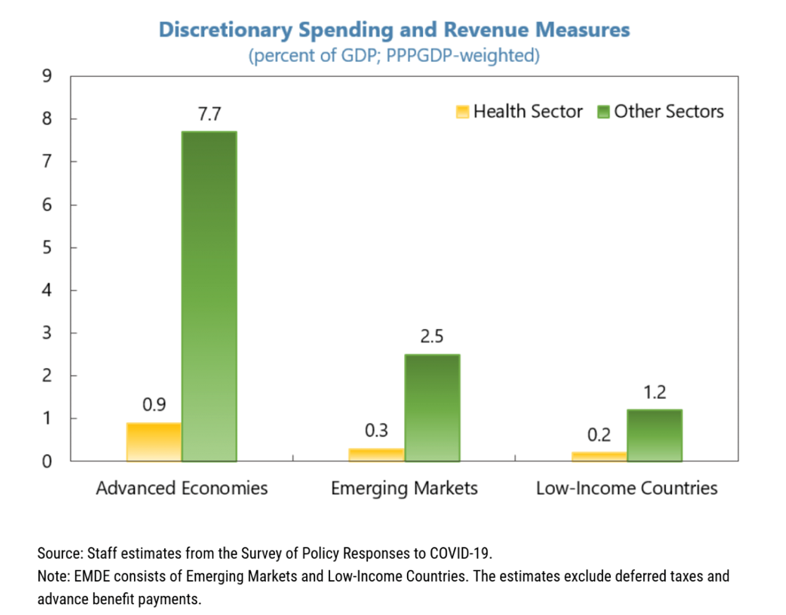 A chart showing discretionary spending and revenue measures