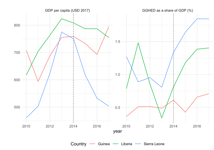 A chart showing GDP and GGHE-D as a share of GDP in three West African countries around Ebola, 2014–2016
