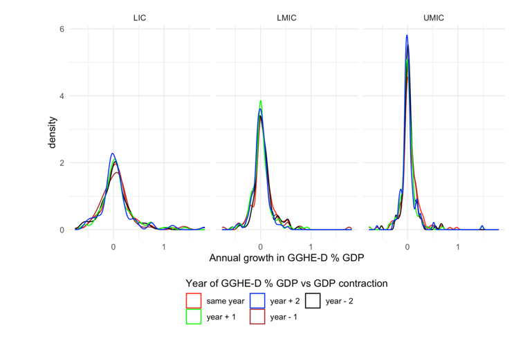 A chart showing trends in GGHE-D as a share of GDP before and after years of GDP contraction