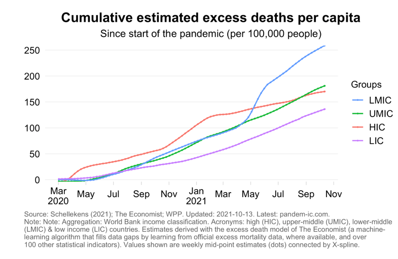 Figure of cumulative excess deaths per capita