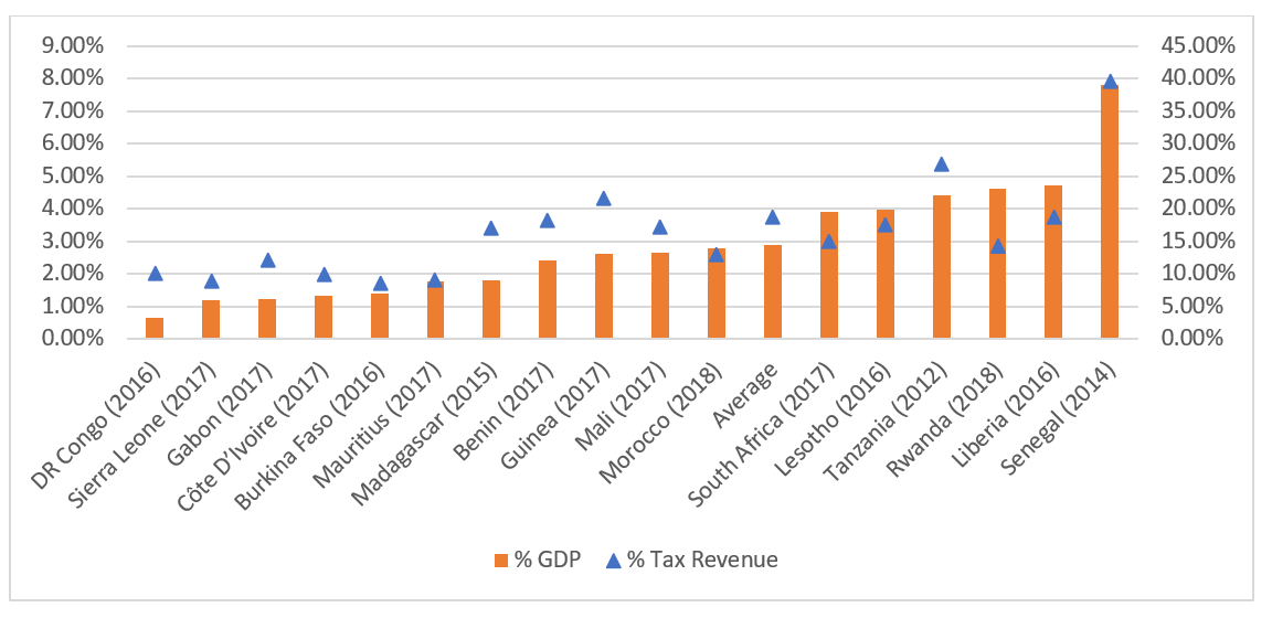 A chart showing tax expenditure as a percentage of GDP
