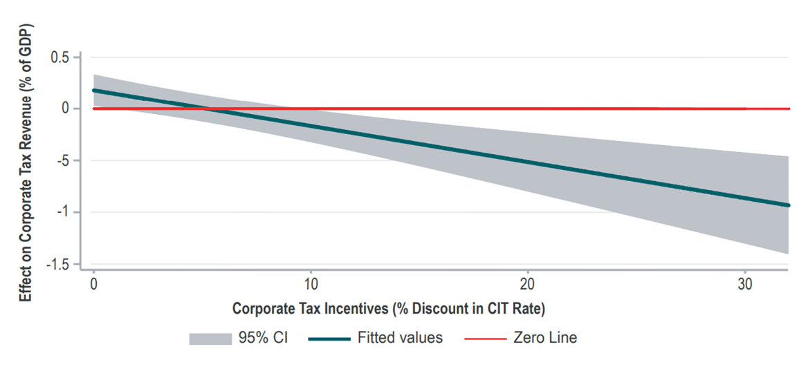 A chart showing corporate tax incentives