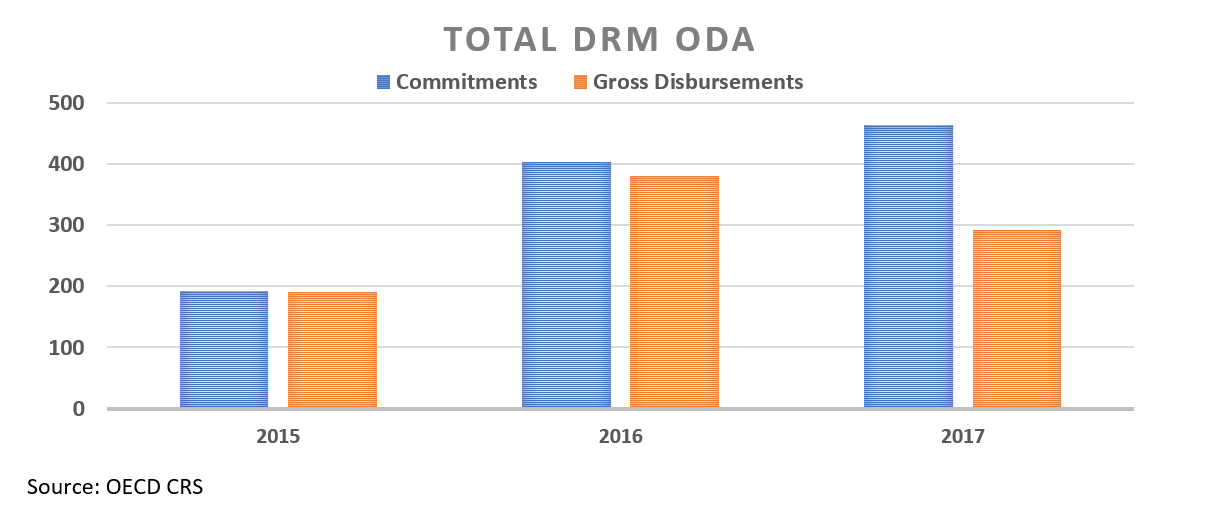 A chart showing totals of DRM ODA