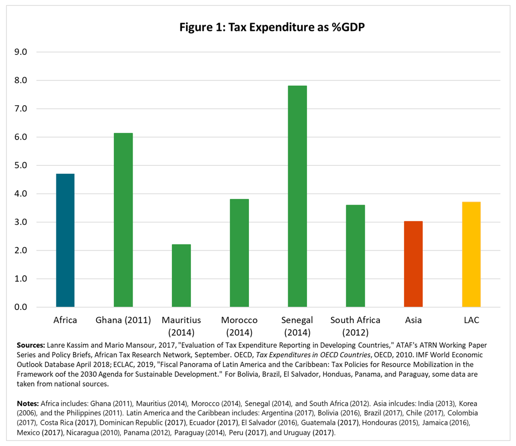 Image showing tax expenditure as a percentage of GDP