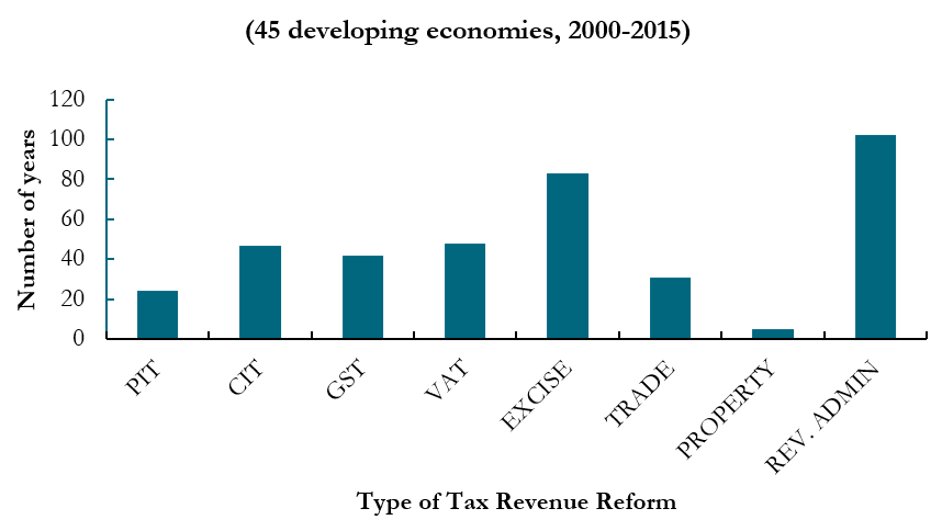 A chart showing the number of country-years with tax revenue reforms by type<br />