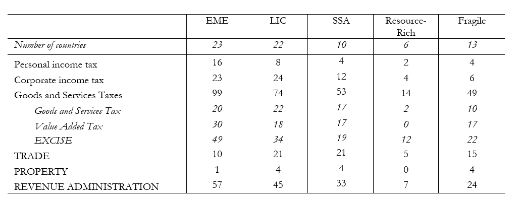 A table showing reform shocks by group of country<br />