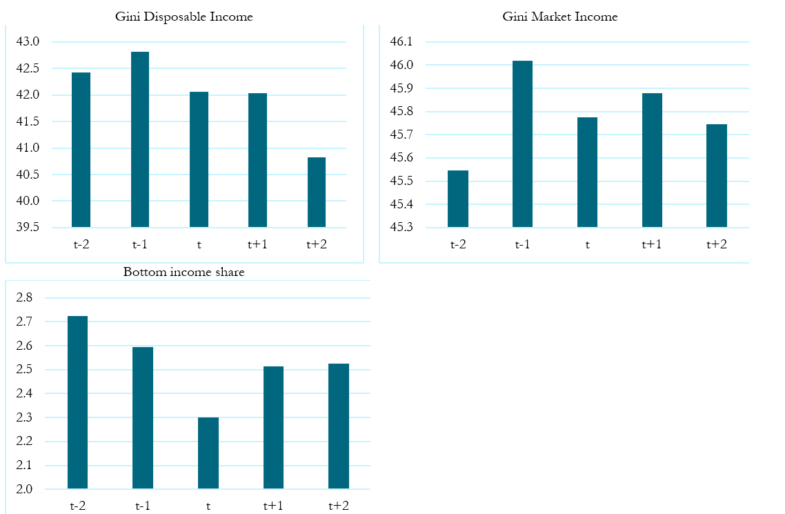 Three tables showing the evolution of income distribution<br />