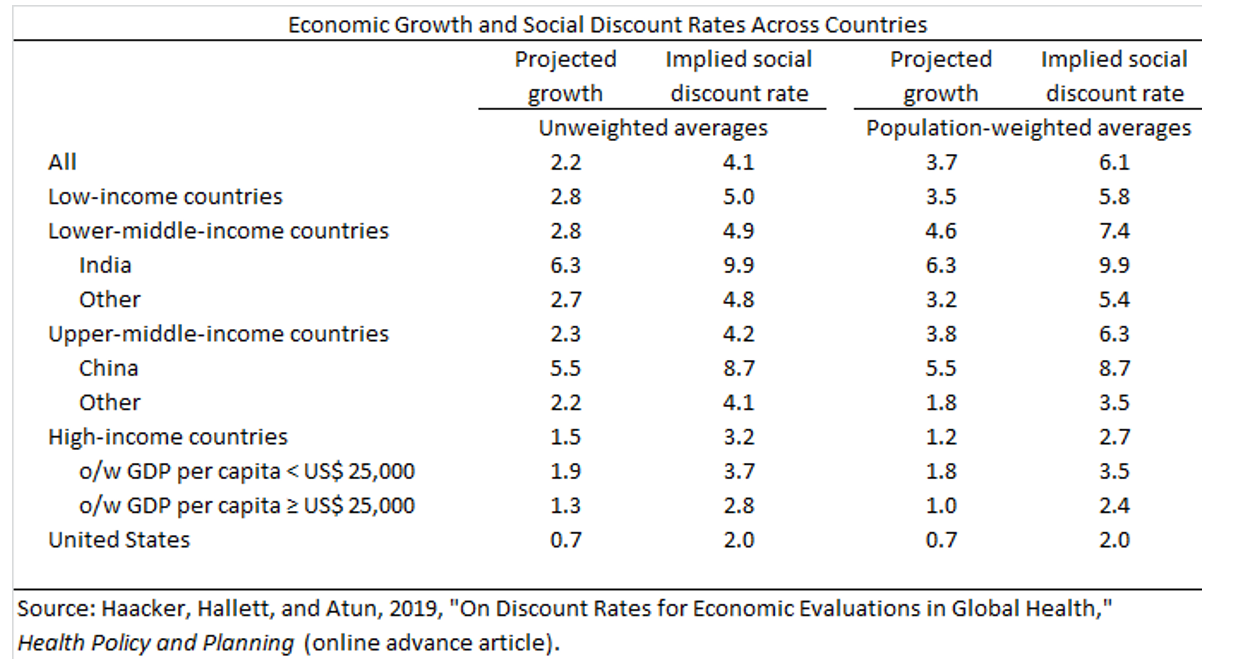 A chart showing economic growth and social discount rates across countries