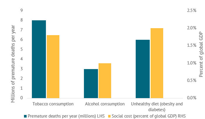 Figure 1. Global estimates of premature deaths and social costs of tobacco, alcohol, and unhealthy diet