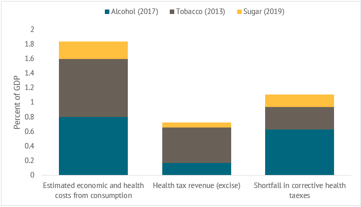 A chart showing the economic and social costs of tobacco, alcohol and sugar consumption and health taxes